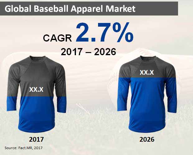 global baseball apparel market