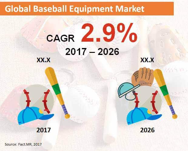 global baseball equipment market