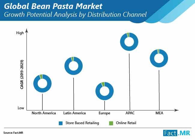 global bean pasta market 01