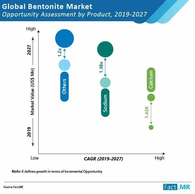 global bentonite market 01