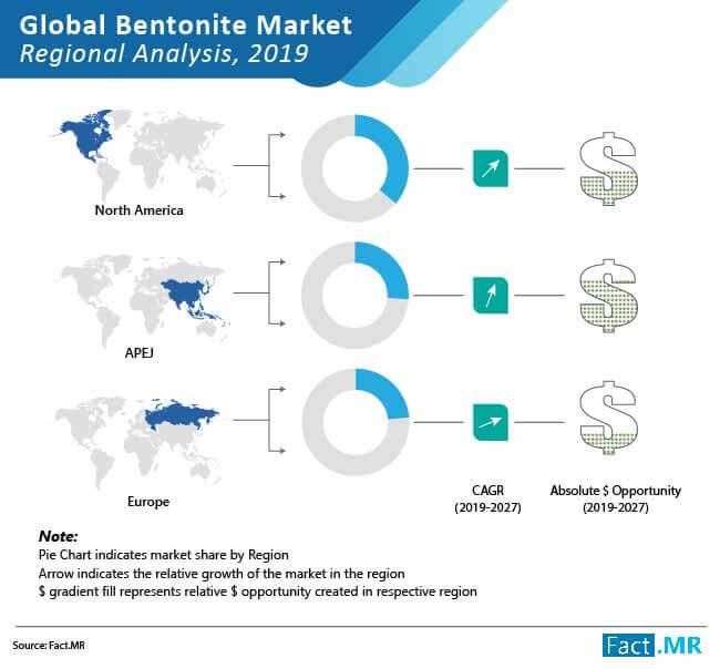 global bentonite market 02