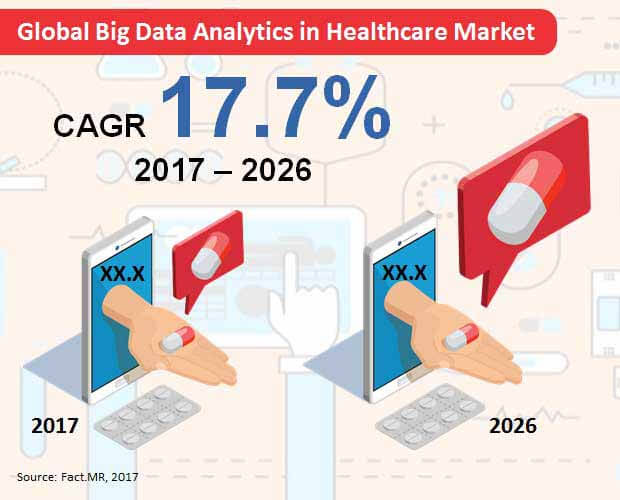 global big data analytics in healthcare market