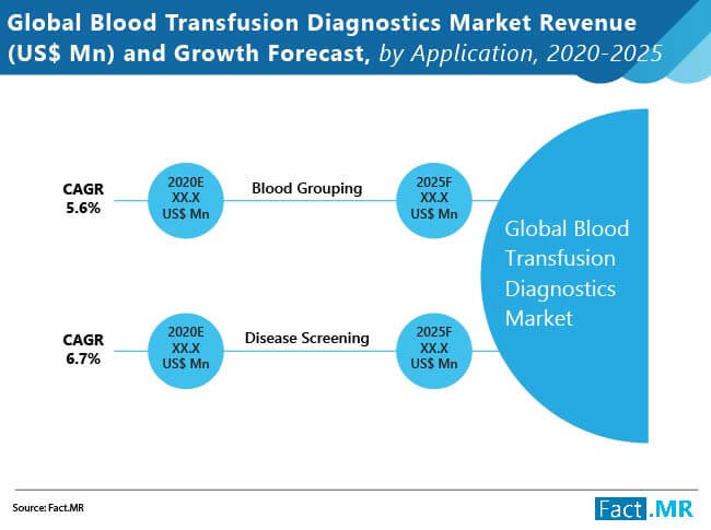 global blood transfusion diagnostics market 01
