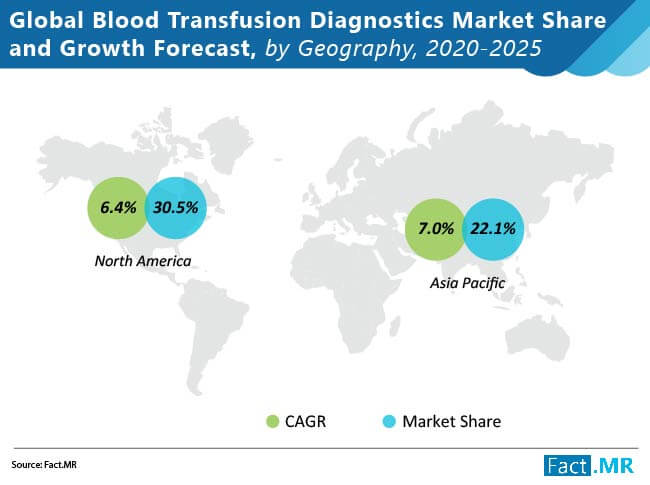global blood transfusion diagnostics market 02