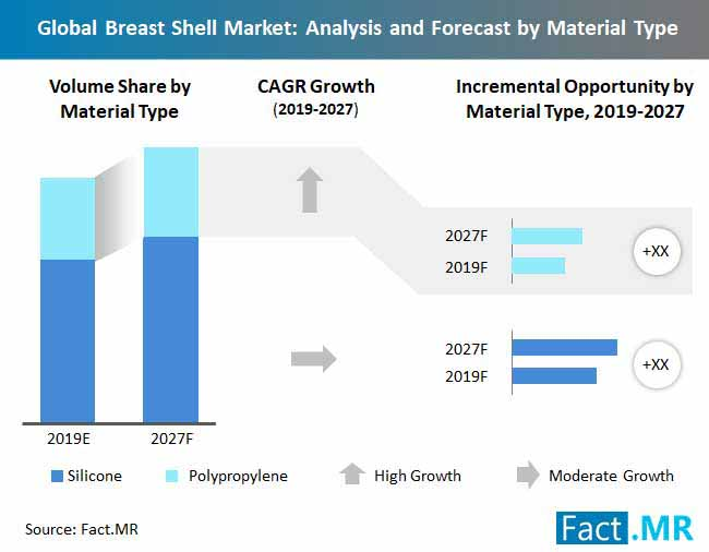 global breast shell market analysis and forecast by material type