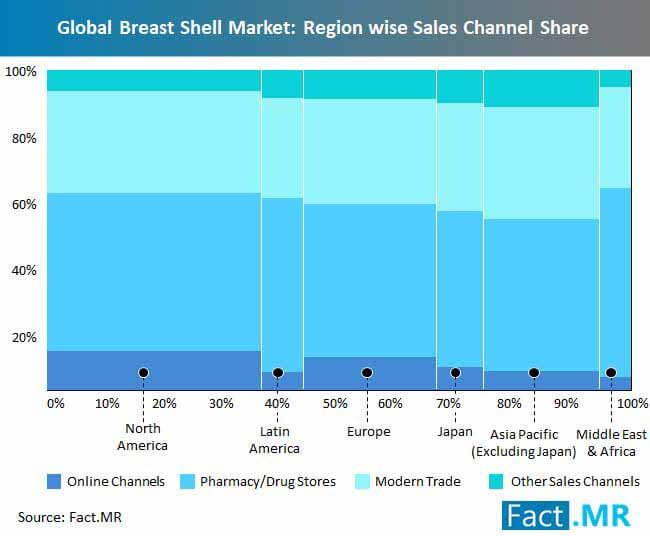 global breast shell market region wise sales channel share