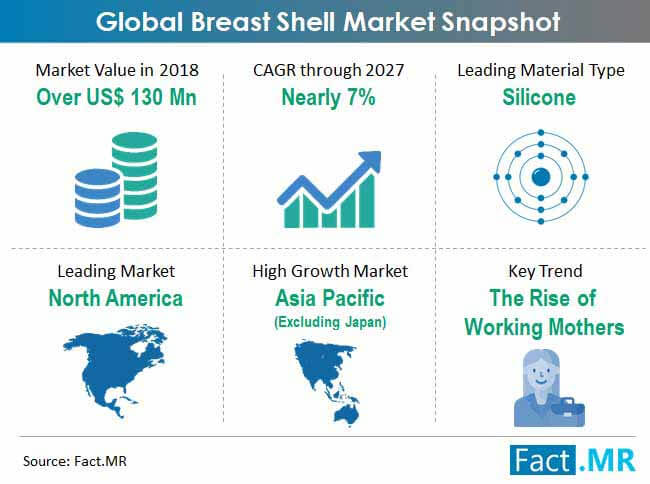 global breast shell market snapshot