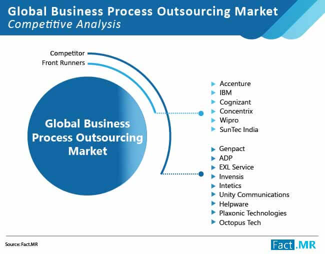 global business process outsourcing market 01