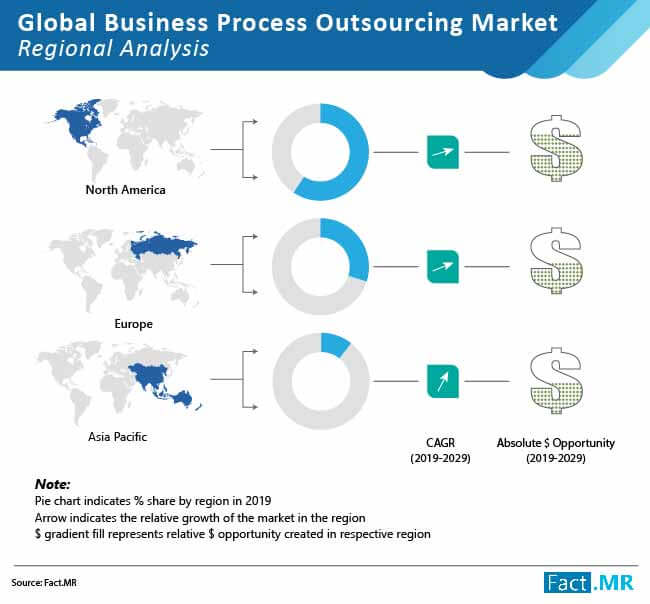 global business process outsourcing market 02