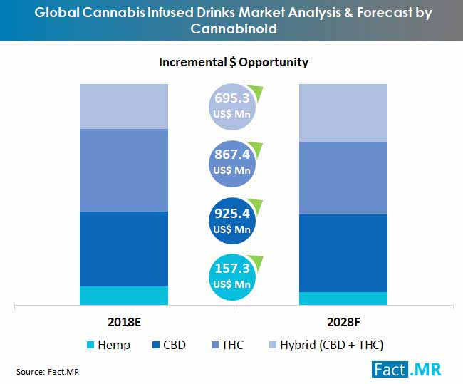 global cannabis infused drinks market analysis & forecast by cannabinoid