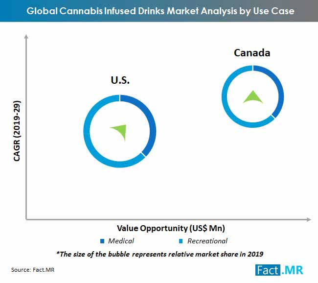 global cannabis infused drinks market analysis