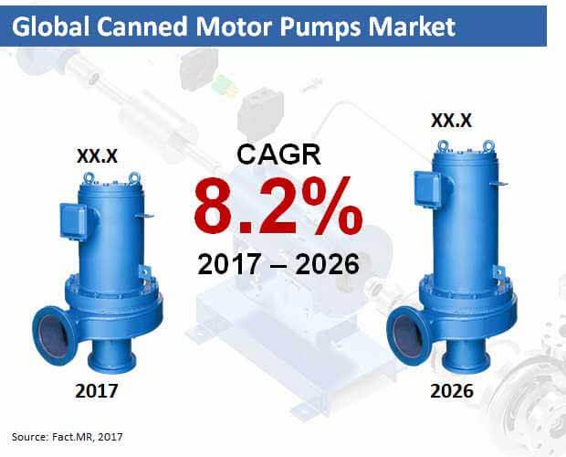 global canned motor pumps market