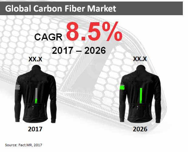 global carbon fiber market