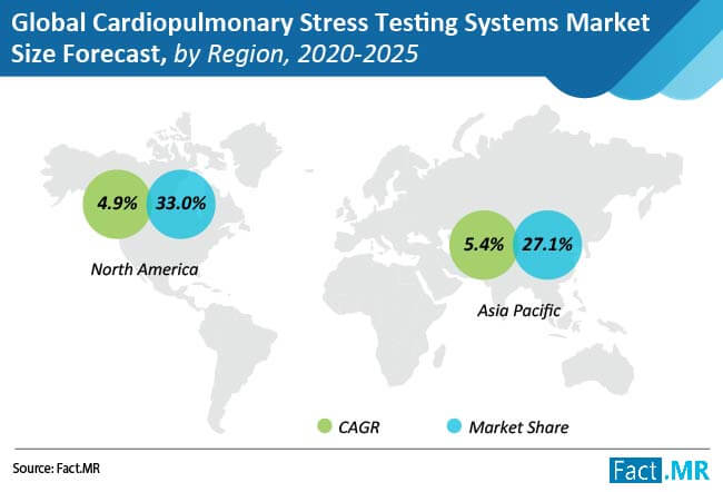 global cardiopulmonary stress testing systems market 02