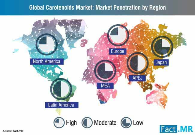 global carotenoids market market penetration by region