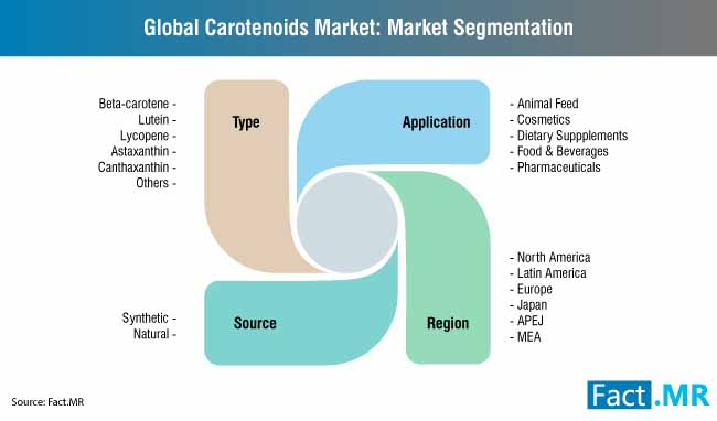 global carotenoids market market segmentation