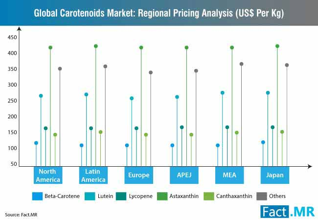 global carotenoids market regional pricing analysis us per kg