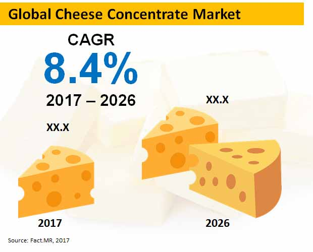 global cheese concentrate market