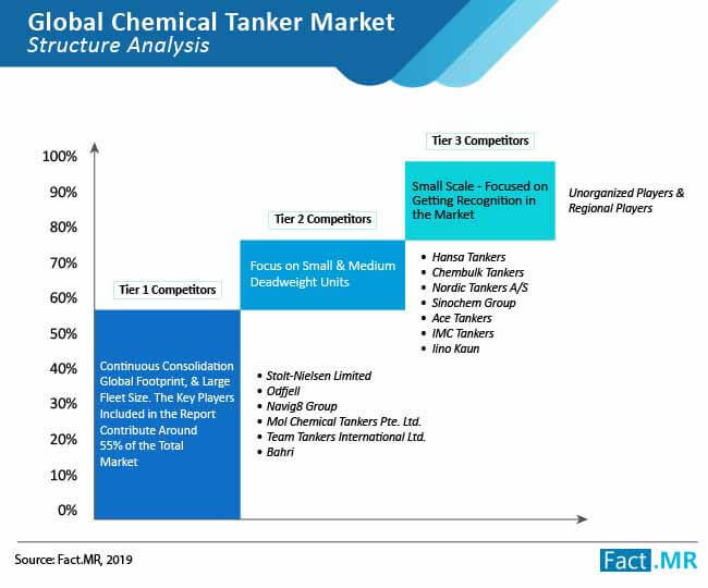 global chemical tanker market structure analysis 01