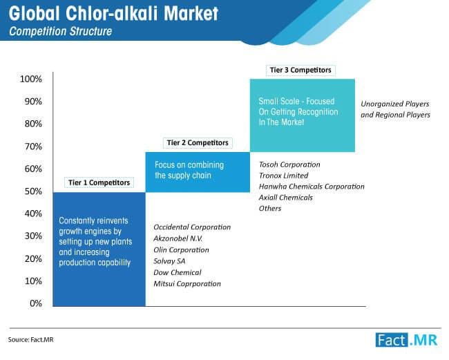 global chlor alkali market ca