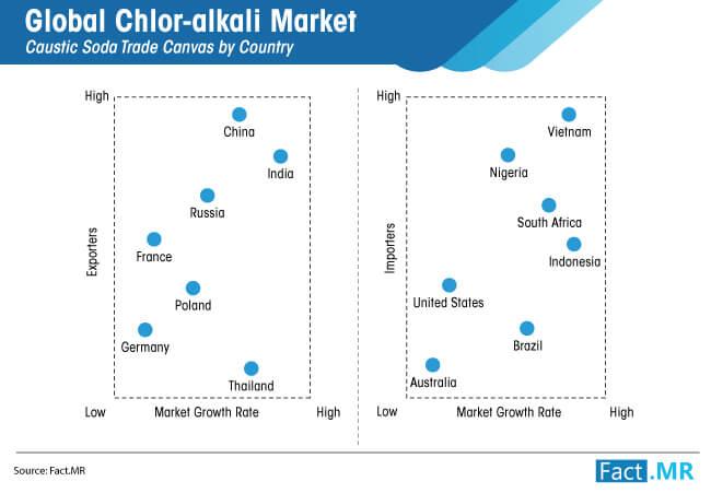 global chlor alkali market