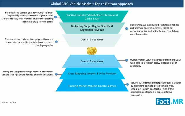 global cng market approach