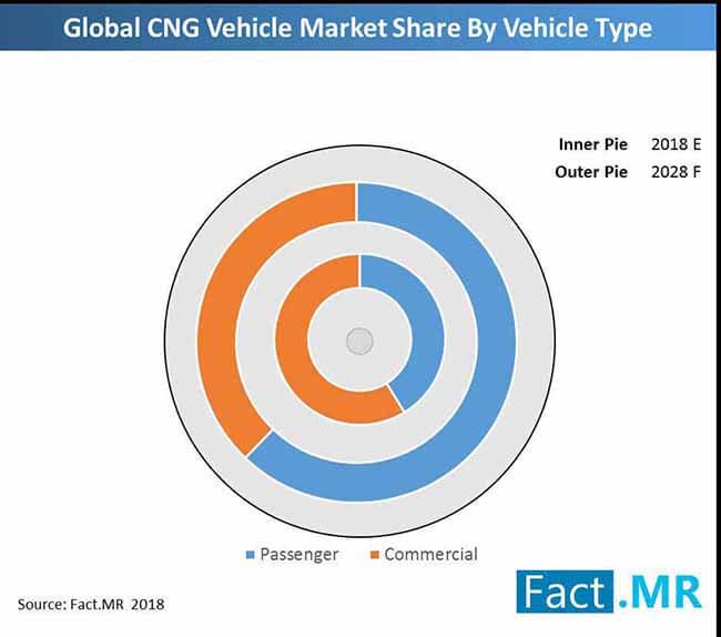 global cng market market share