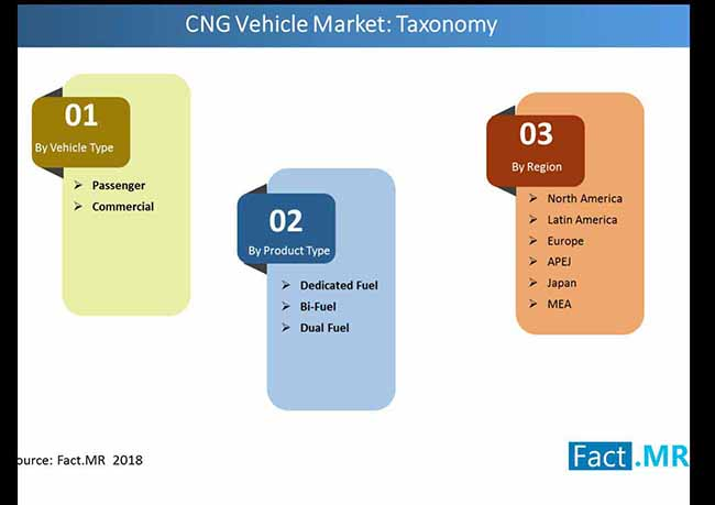 global cng market taxonomy