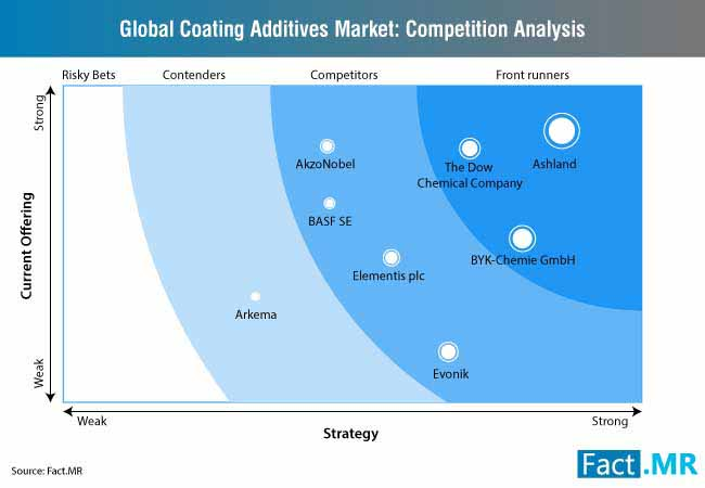 global coating additives market competition analysis