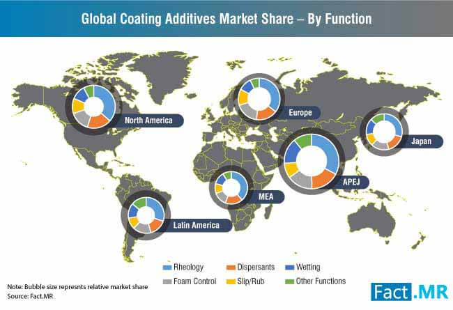 global coating additives market share by function