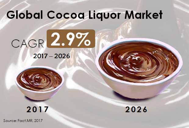global cocoa liqour market
