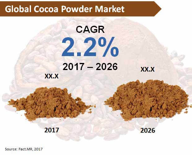global cocoa powder market