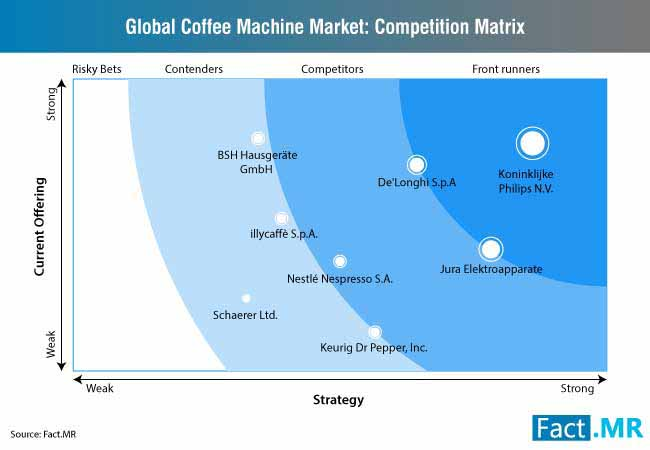 global coffee machine market competition analysis