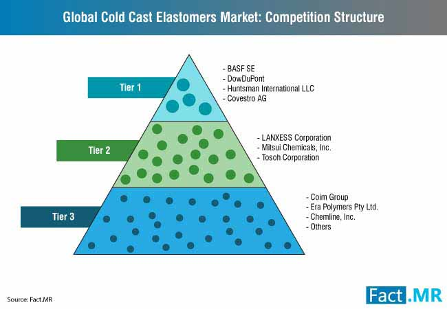 global cold cast elastomers market competition structure