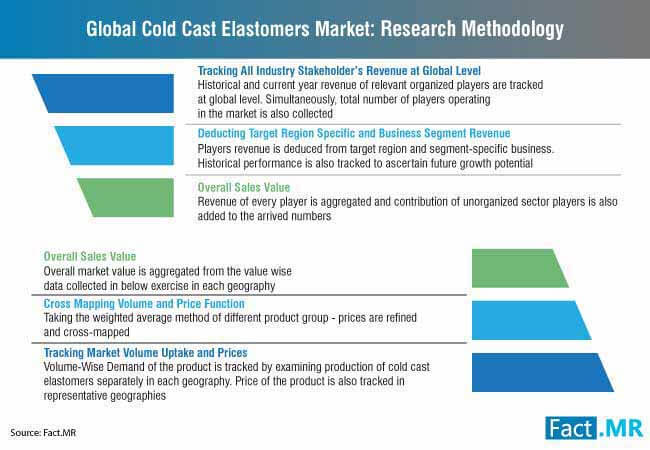 global cold cast elastomers market research methodology