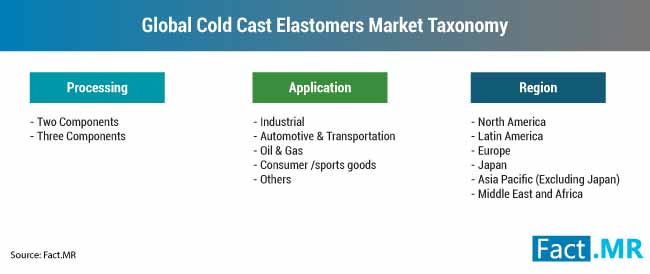global cold cast elastomers market taxonomy