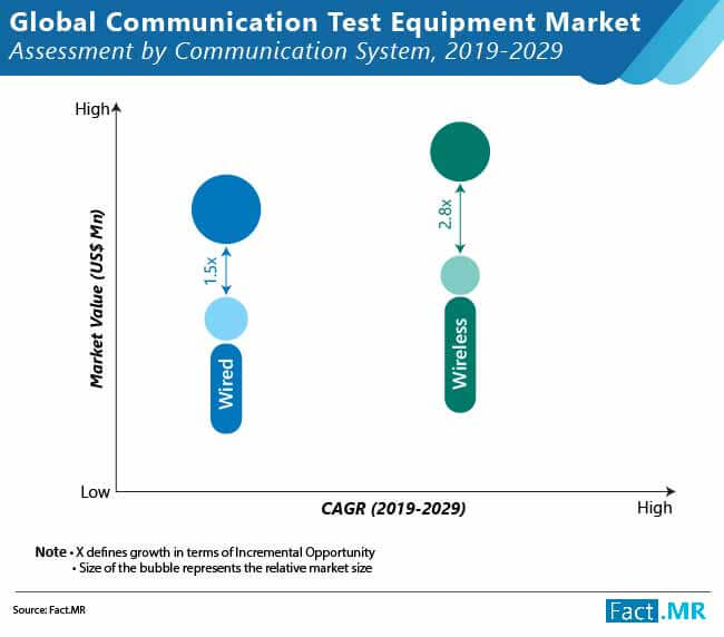 global communication  test equipment  market 02