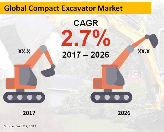 global compact excavator market