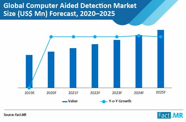global computer aided detection market 01