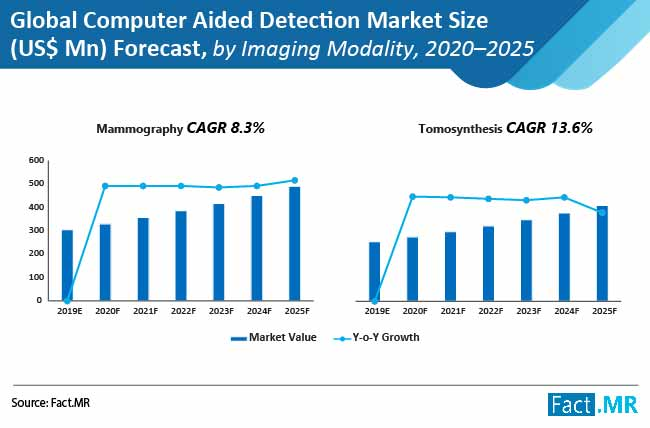 global computer aided detection market 02