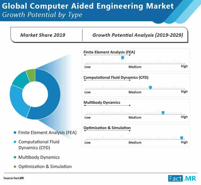 global computer aided engineering market 01