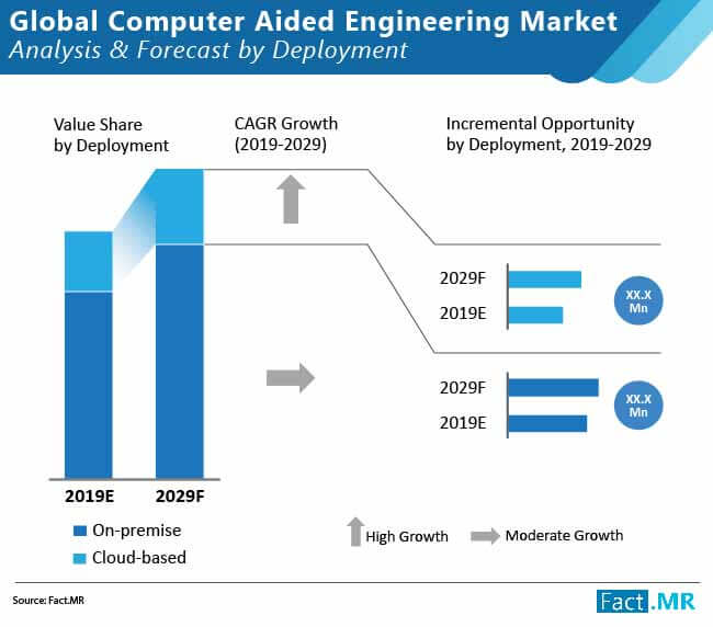 global computer aided engineering market 02