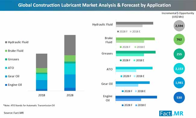 global construction lubricant market_ analysis_ and_ forecast_ by_ application