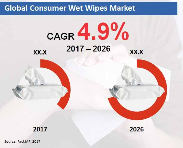 global consumer wet wipes market