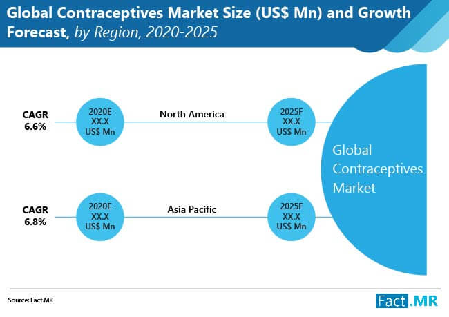 global contraceptives market 01
