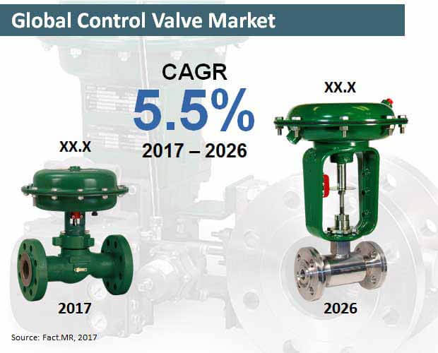 global control valve market