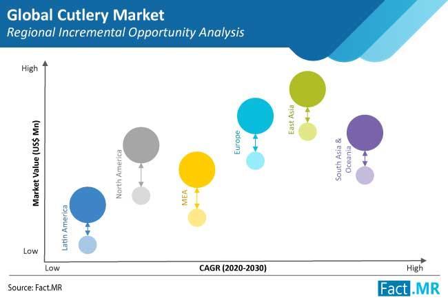 global cutlery market region