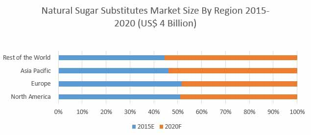 global date sugar market