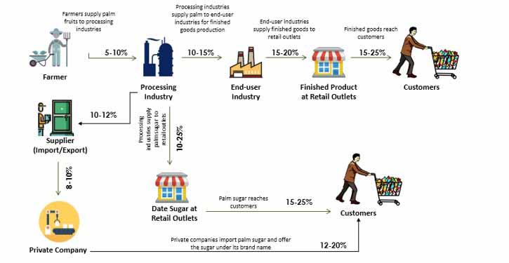 global date sugar market01