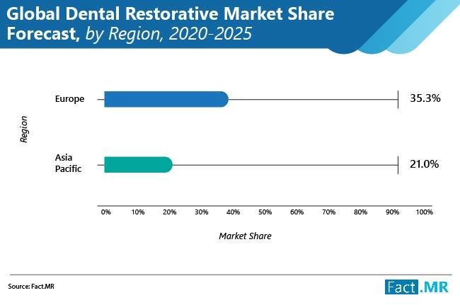 global dental restoratives market 02